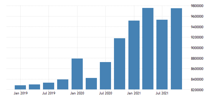 united states wholesale trade wages and salaries in arizona fed data