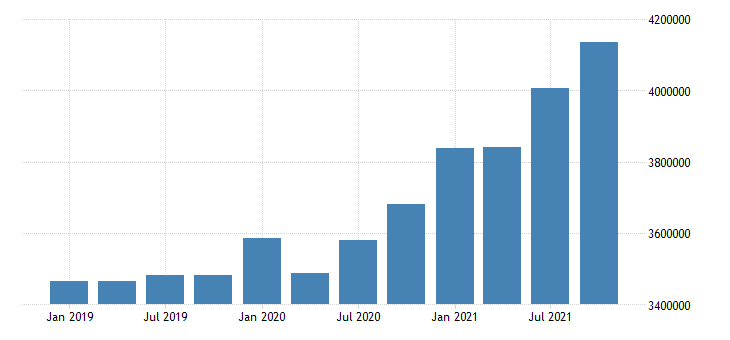 united states wholesale trade wages and salaries in arkansas mil of $ q nsa fed data