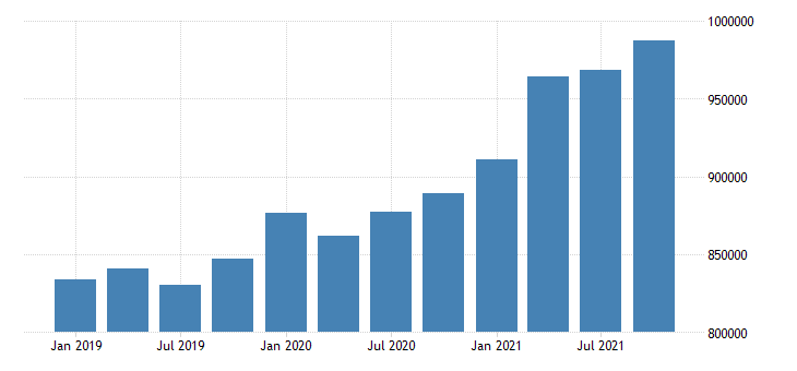 united states wholesale trade wages and salaries in delaware fed data