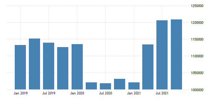 united states wholesale trade wages and salaries in hawaii fed data