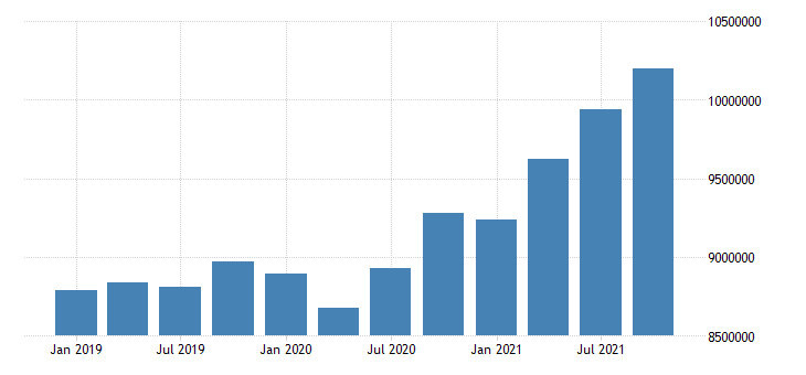 united states wholesale trade wages and salaries in indiana mil of $ q nsa fed data