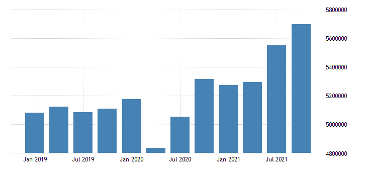 united states wholesale trade wages and salaries in kentucky mil of $ q nsa fed data