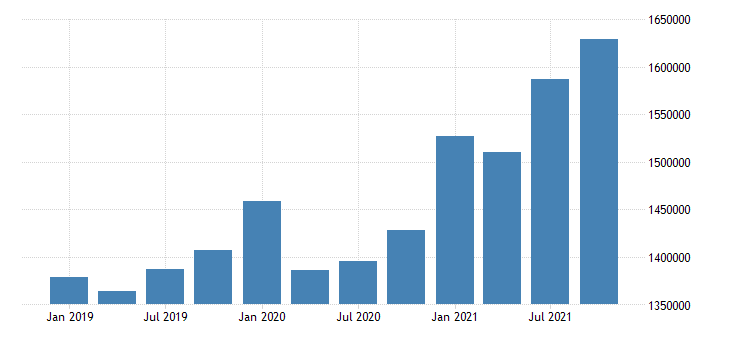 united states wholesale trade wages and salaries in maine fed data