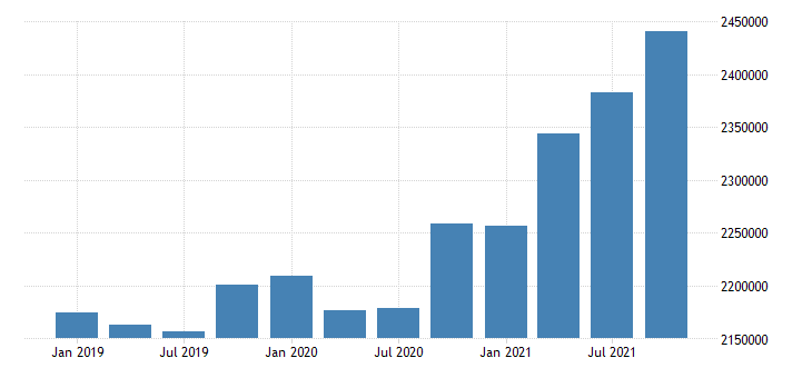 united states wholesale trade wages and salaries in mississippi mil of $ q nsa fed data
