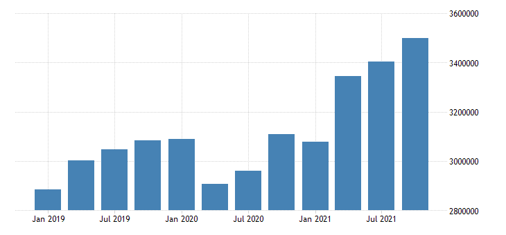 united states wholesale trade wages and salaries in nevada fed data