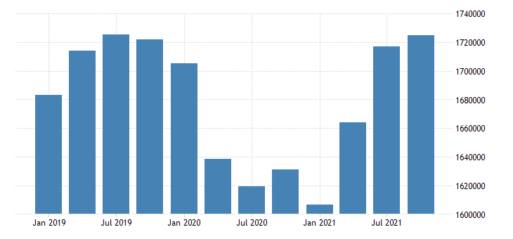 united states wholesale trade wages and salaries in north dakota fed data
