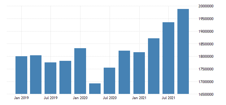 united states wholesale trade wages and salaries in pennsylvania fed data