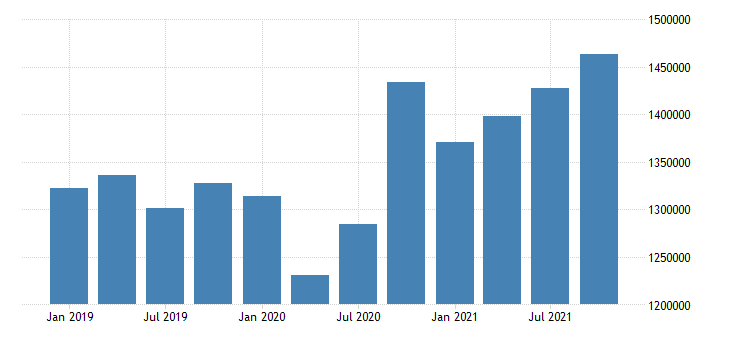 united states wholesale trade wages and salaries in rhode island fed data