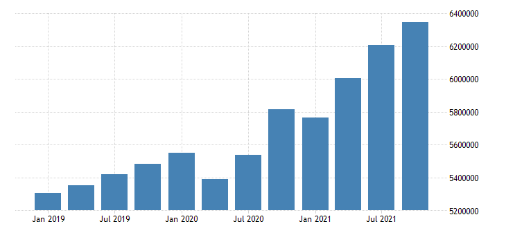 united states wholesale trade wages and salaries in south carolina fed data