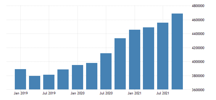 united states wholesale trade wages and salaries in utah fed data
