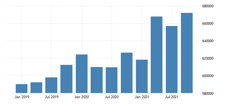 united states wholesale trade wages and salaries in vermont fed data