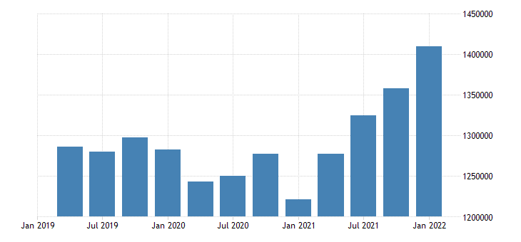 united states wholesale trade wages and salaries in west virginia fed data
