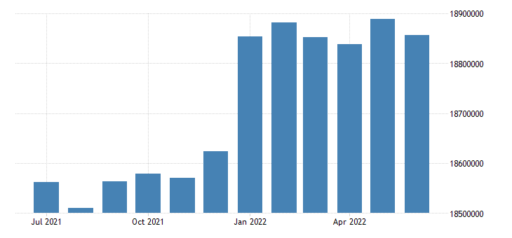 united states working age population aged 15 24 females for the united states persons sa fed data
