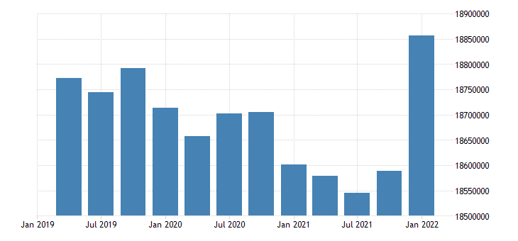 united states working age population aged 15 24 females for the united states persons sa quarterly fed data