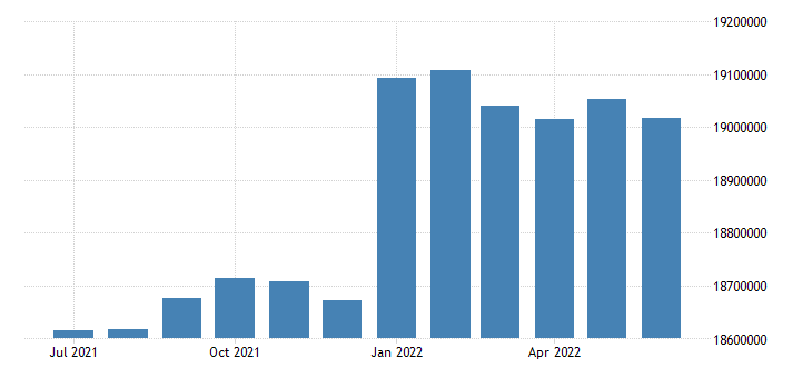united states working age population aged 15 24 males for the united states persons sa fed data