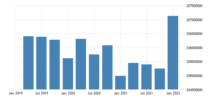 united states working age population aged 15 64 all persons for the united states persons sa fed data