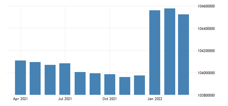 united states working age population aged 15 64 females for the united states fed data