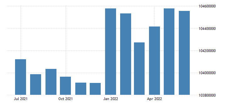 united states working age population aged 15 64 females for the united states persons sa fed data