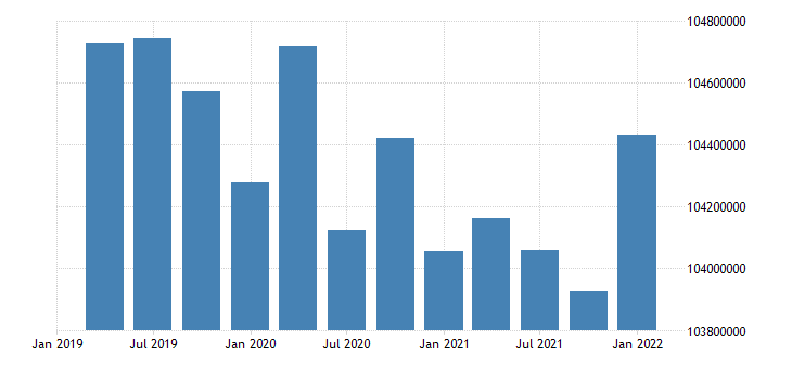 united states working age population aged 15 64 females for the united states persons sa quarterly fed data