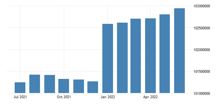 united states working age population aged 15 64 males for the united states persons sa fed data