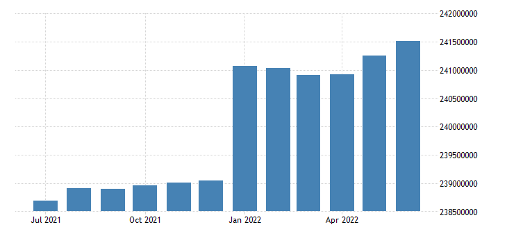 united states working age population aged 15 74 all persons for the united states persons sa fed data