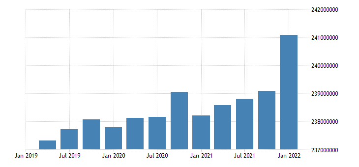 united states working age population aged 15 74 all persons for the united states persons sa quarterly fed data