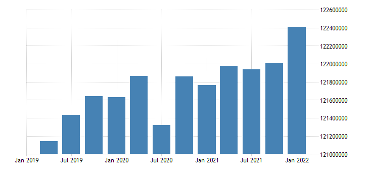 united states working age population aged 15 74 females for the united states persons sa quarterly fed data