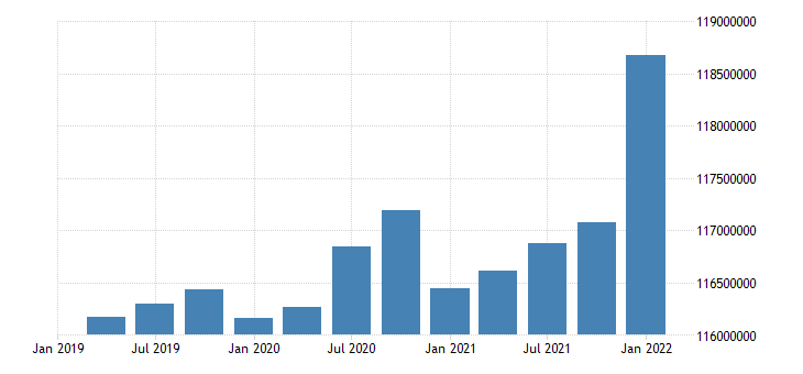 united states working age population aged 15 74 males for the united states persons sa quarterly fed data