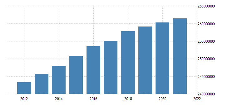 united states working age population aged 15 and over all persons for the united states fed data