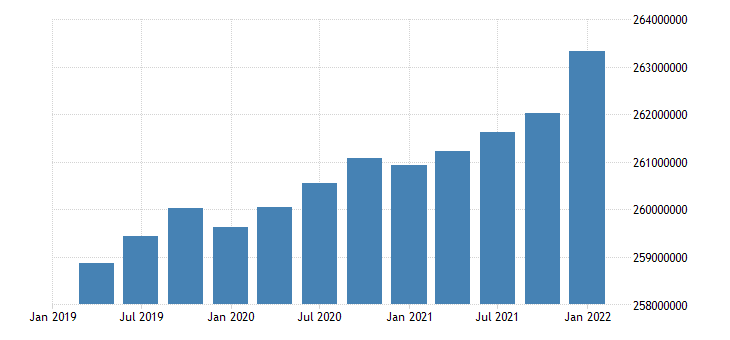 united states working age population aged 15 and over all persons for the united states persons sa quarterly fed data