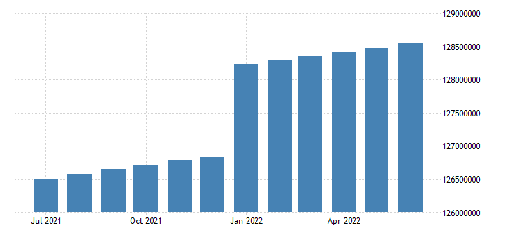 united states working age population aged 15 and over males for the united states persons sa fed data