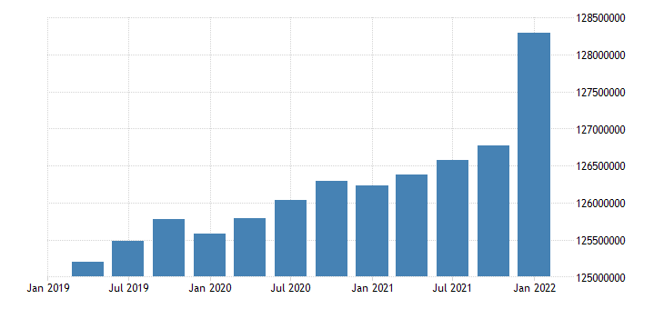 united states working age population aged 15 and over males for the united states persons sa quarterly fed data