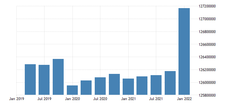 united states working age population aged 25 54 all persons for the united states persons nsa quarterly fed data