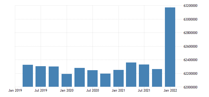 united states working age population aged 25 54 males for the united states persons sa quarterly fed data