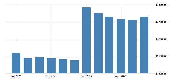 united states working age population aged 55 64 all persons for the united states persons sa fed data