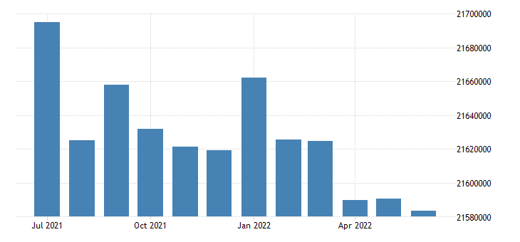 united states working age population aged 55 64 females for the united states persons sa fed data