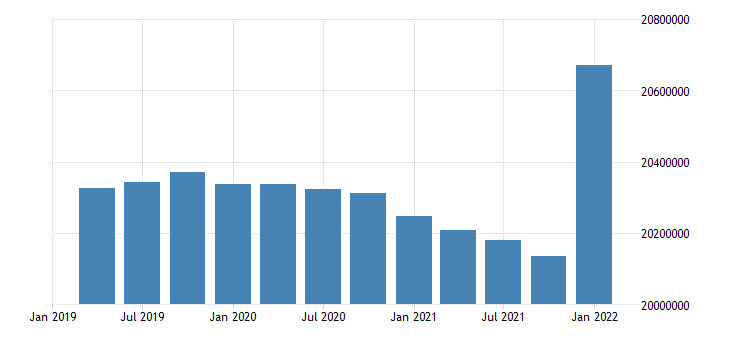 united states working age population aged 55 64 males for the united states persons nsa quarterly fed data