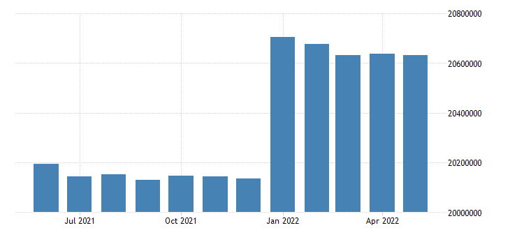 united states working age population aged 55 64 males for the united states persons sa fed data