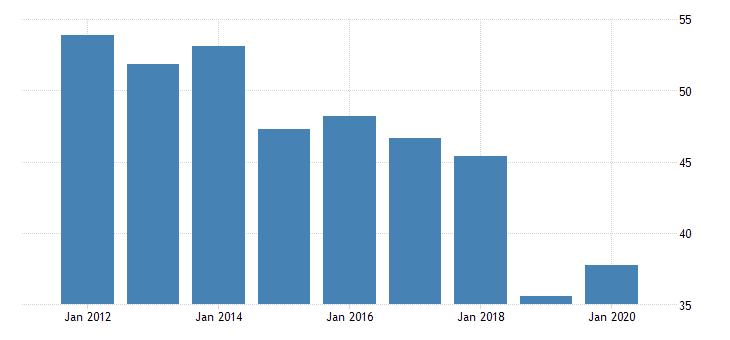 united states youth unemployment rate for the former yugoslav republic of macedonia fed data