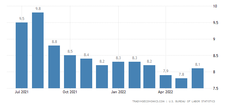 United States Youth Unemployment Rate