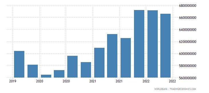 uruguay 01_cross border loans from bis reporting banks wb data
