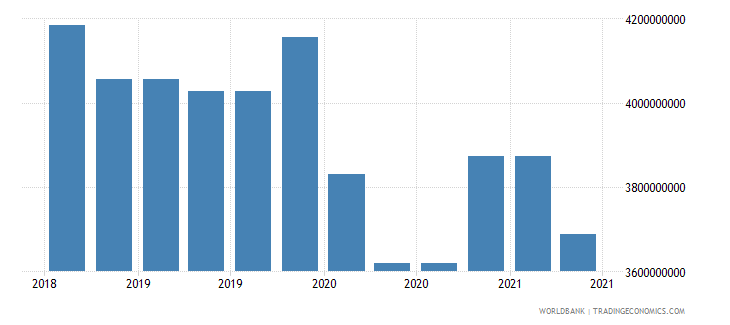 uruguay 09_insured export credit exposures berne union wb data