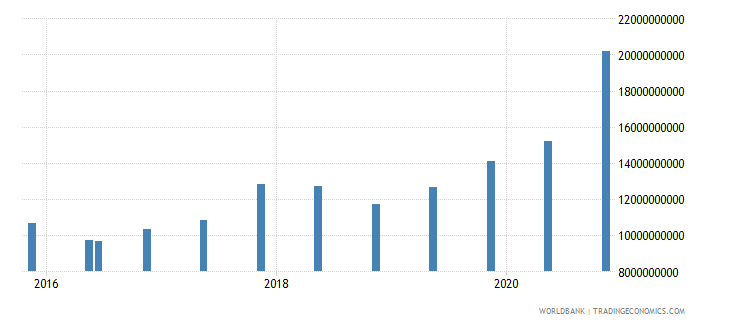 uruguay 14_debt securities held by nonresidents wb data