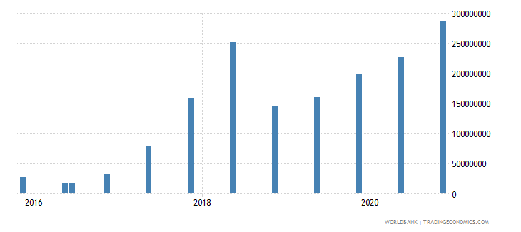 uruguay 15_debt securities held by nonresidents total short term wb data