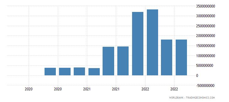 uruguay 19_intnl debt securities nonbanks short term wb data