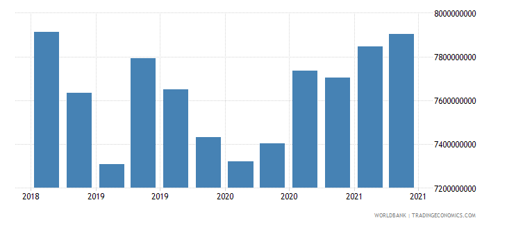 uruguay 22_liabilities to bis banks locational total wb data