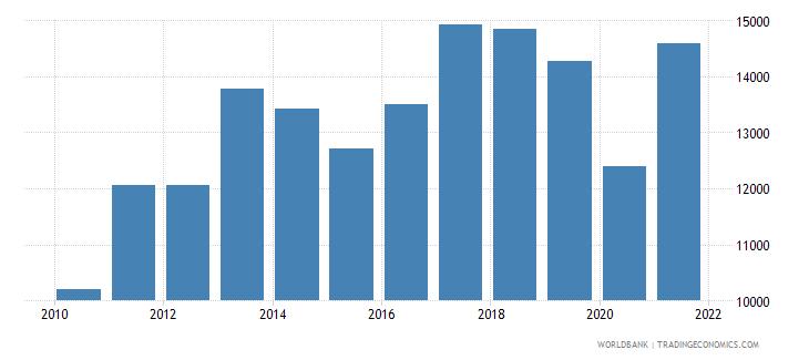 uruguay adjusted net national income per capita current us$ wb data