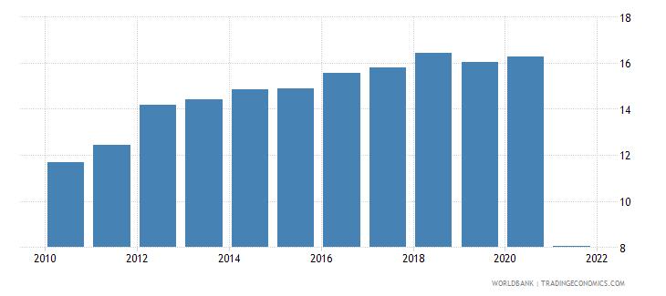 uruguay adjusted savings consumption of fixed capital percent of gni wb data