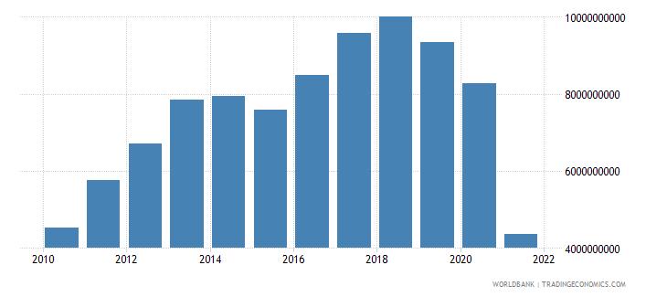 uruguay adjusted savings consumption of fixed capital us dollar wb data