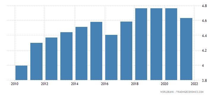 uruguay adjusted savings education expenditure percent of gni wb data